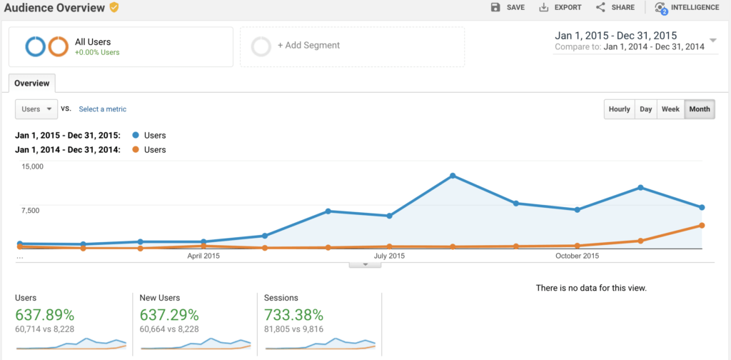 Google Analytics Traffic Sources (Screenshot)